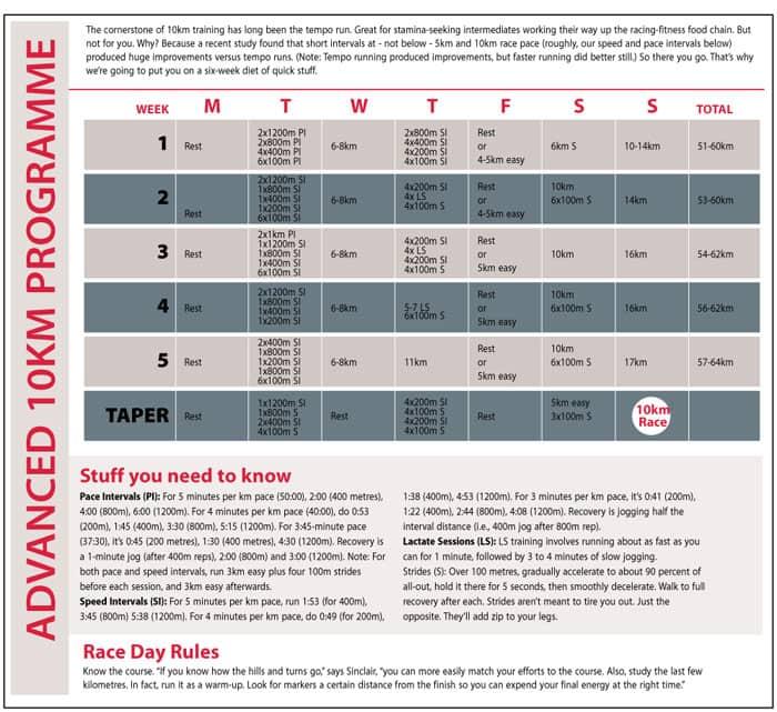 Intermediate 10km Programme