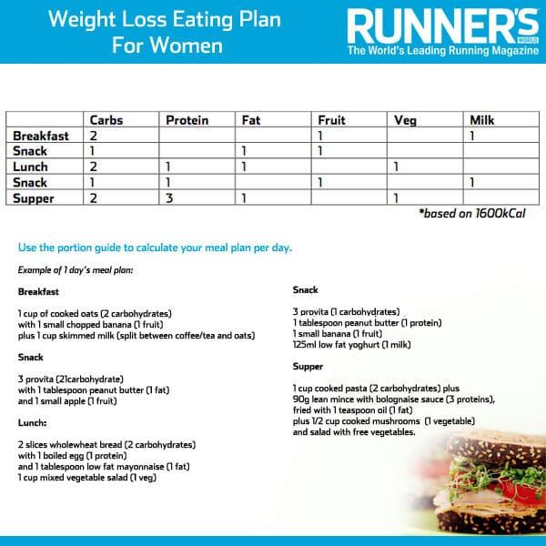 Weight Loss Plan For Women - Runner's World