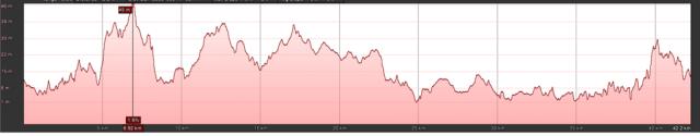 Cape-Town-Marathon-route-elevation-2017-1024x200